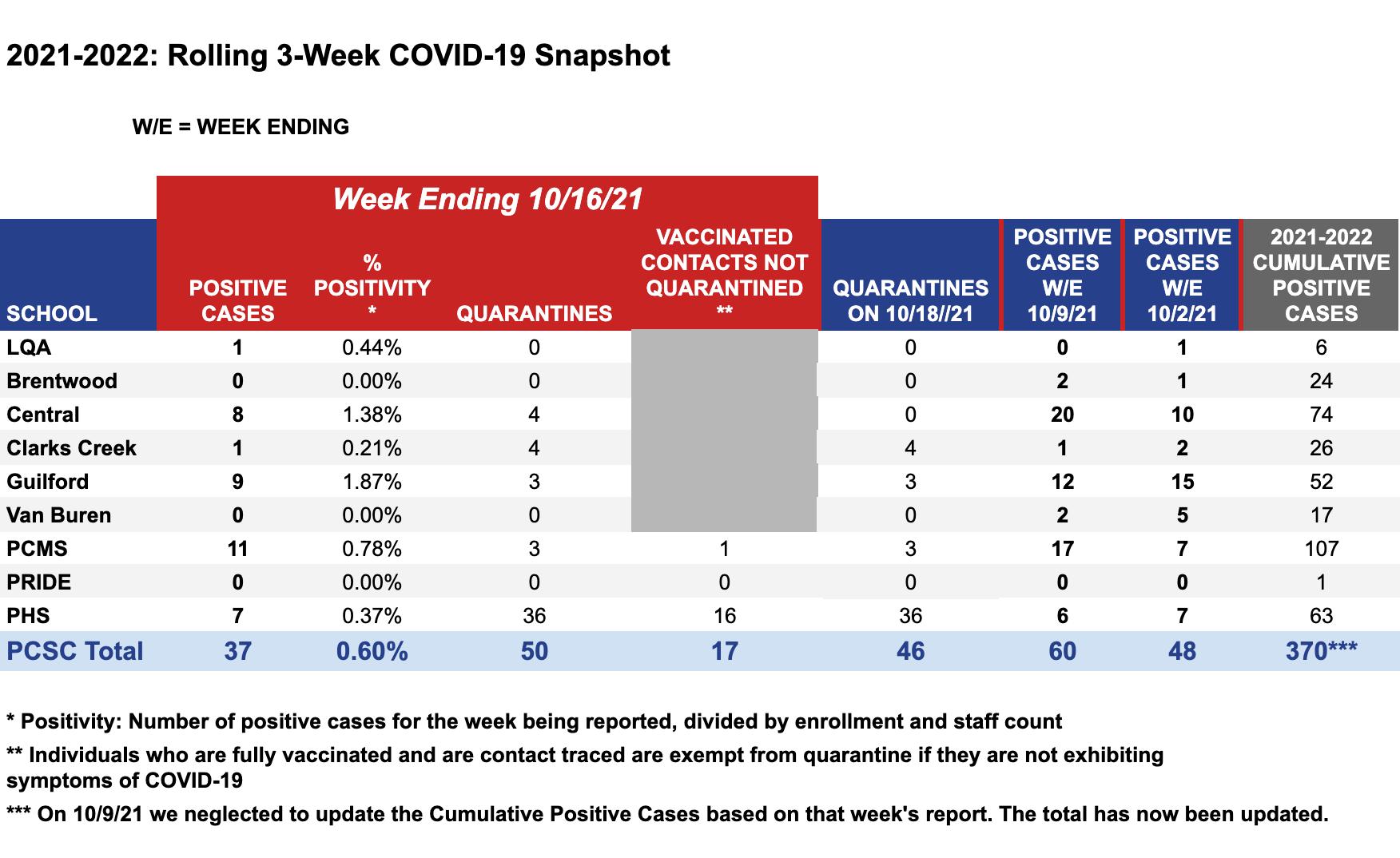 COVID-19 Weekly Snapshot for week ending 10/16/21