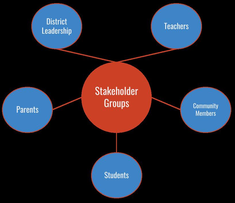 Stakeholder Groups