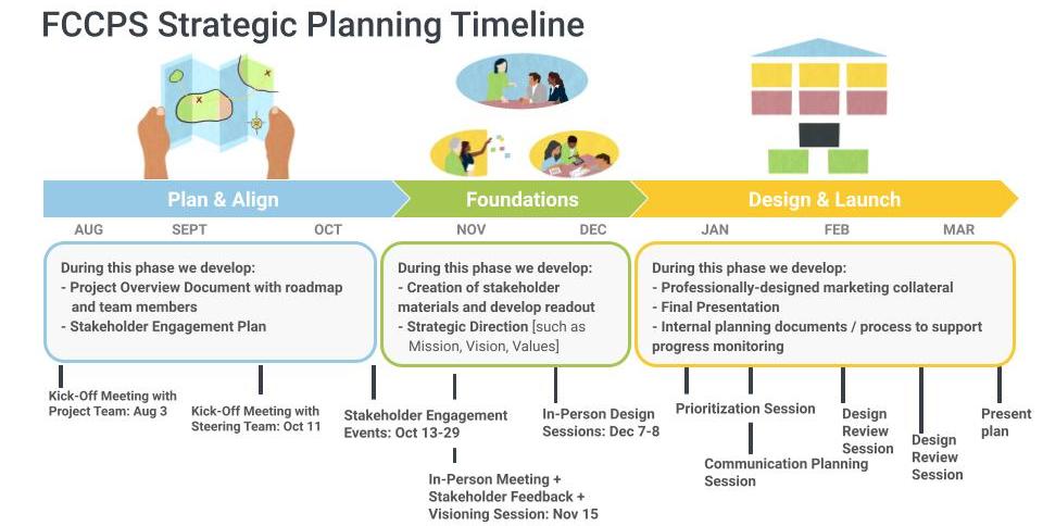 Strategic Plan Timeline