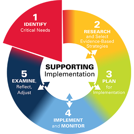 ohio improvement process graphic for improving schools and districts
